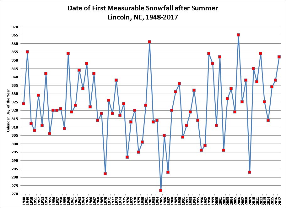 Date Of The First Measurable Snowfall In Lincoln Each Year 1948 To